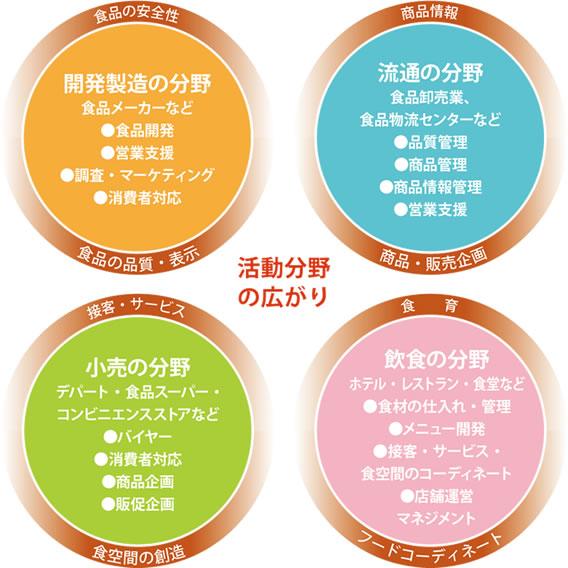 フードスペシャリストの活動分野|公益社団法人日本フード ...